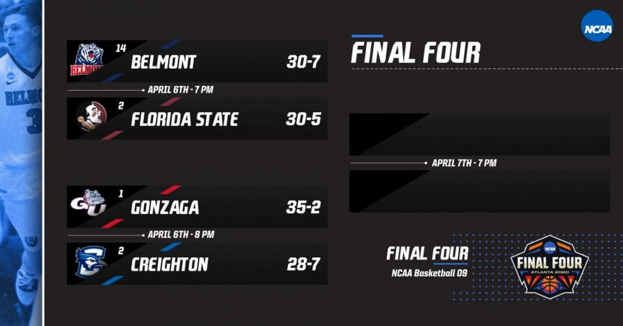 Final Four 2020 March Madness Simulation
