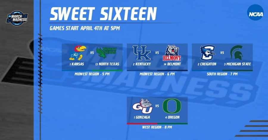 Sweet Sixteen 2020 March Madness